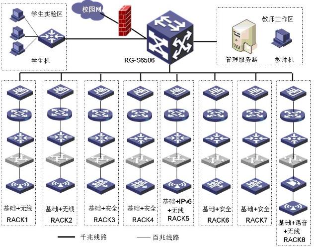 普通高校计算机网络实验室的规划与设计-技术到底给