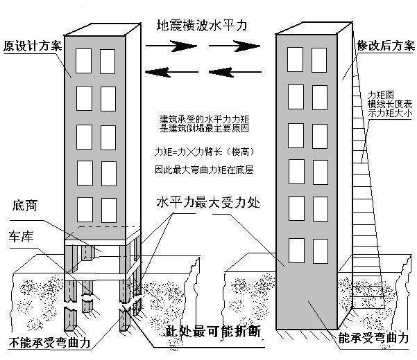 转帖--北京亚运村抗八8级地震楼结构力学分析
