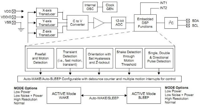 MMA8452Q是Freescale Semiconductor(飞思卡尔)公司推出的一款具有 12位分辨率的智能低功耗、三轴、电容式微机械加速度传感器。这款加速度传感器具有丰富嵌入式功能,带有灵活的用户可编程选项,可以配置多达两个中断引脚。 主要应用于: (1)电子罗盘应用、静止方向检测(横向/纵向、上/下、左/右、前/后位置识别) (2)笔记本、电子书阅读器和便携式电脑跌落和自由落体检测 (3)实时方向检测(虚拟现实和游戏机 3D 用户位置反馈) (4)实时活动分析(步程计步进计数、用于 HDD 的自