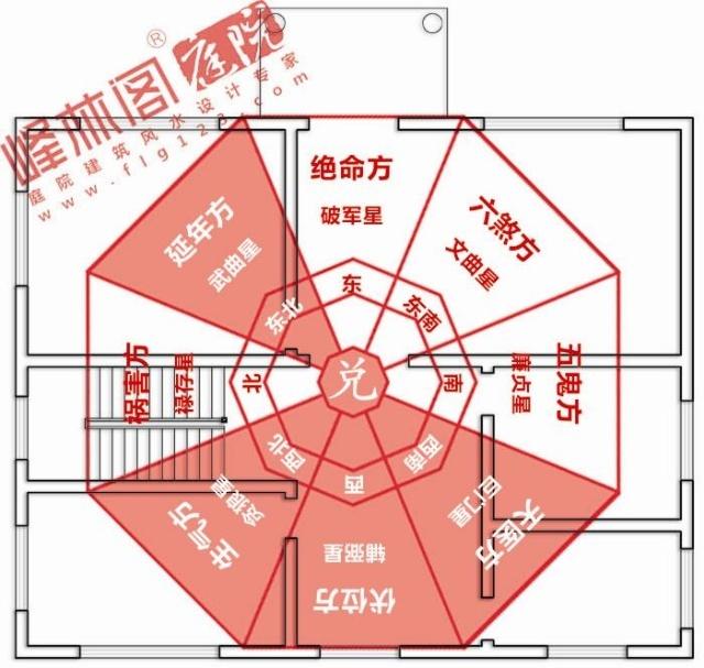 房屋罗盘方位图
